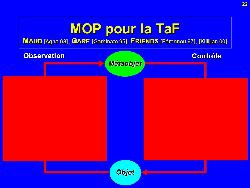 MOP pour la TaF MAUD [Agha 93], GARF [Garbinato 95], FRIENDS [Pérennou 97], [Killijian 00]